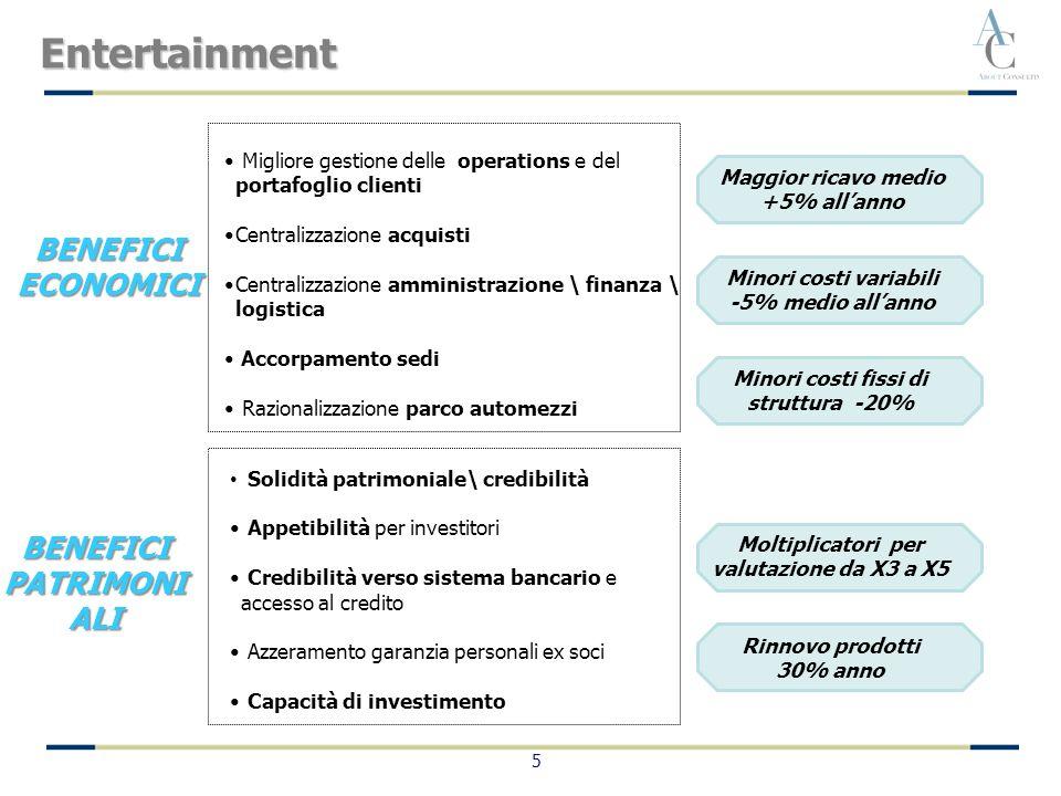 5 BENEFICI ECONOMICI BENEFICI PATRIMONI ALI Migliore gestione delle operations e del portafoglio clienti Centralizzazione acquisti Centralizzazione am