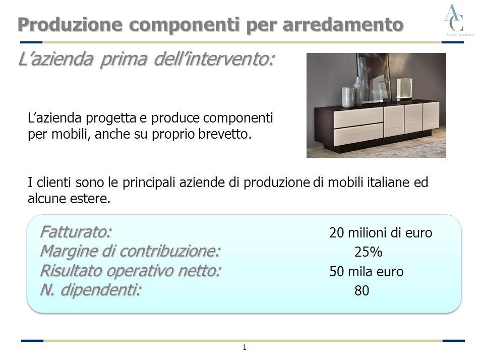 1 Fatturato: Fatturato: 20 milioni di euro Margine di contribuzione: Margine di contribuzione: 25% Risultato operativo netto: Risultato operativo nett