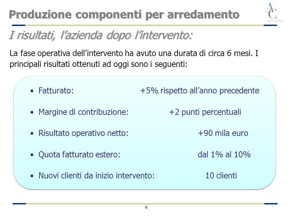 4 Fatturato:+5% rispetto allanno precedente Margine di contribuzione:+2 punti percentuali Risultato operativo netto:+90 mila euro Quota fatturato este