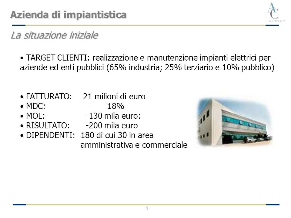 1 TARGET CLIENTI: realizzazione e manutenzione impianti elettrici per aziende ed enti pubblici (65% industria; 25% terziario e 10% pubblico) FATTURATO