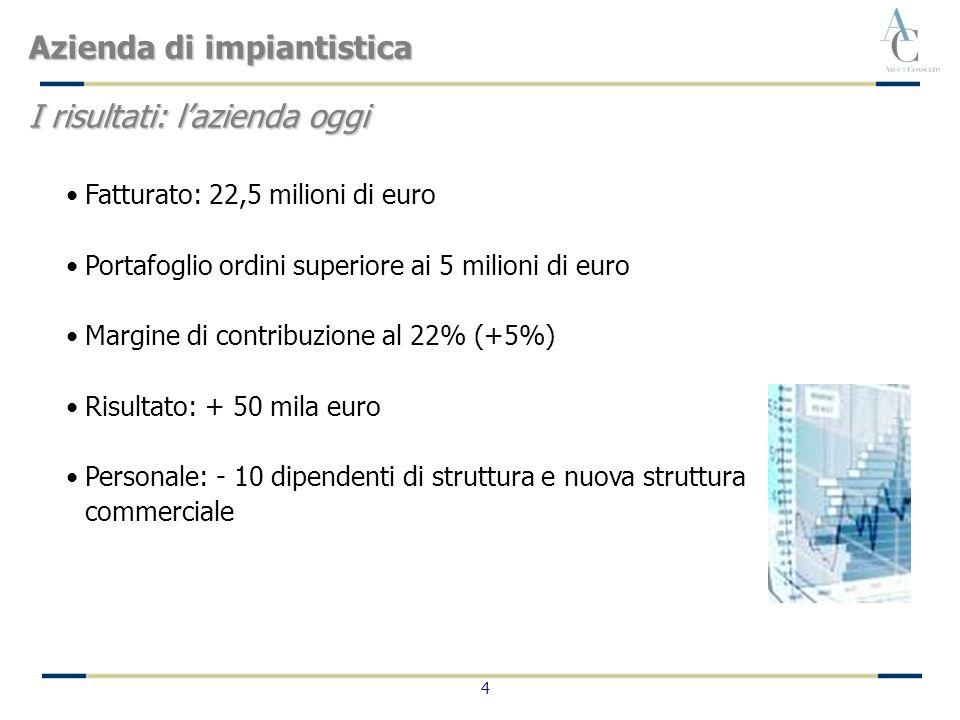 4 Fatturato: 22,5 milioni di euro Portafoglio ordini superiore ai 5 milioni di euro Margine di contribuzione al 22% (+5%) Risultato: + 50 mila euro Pe