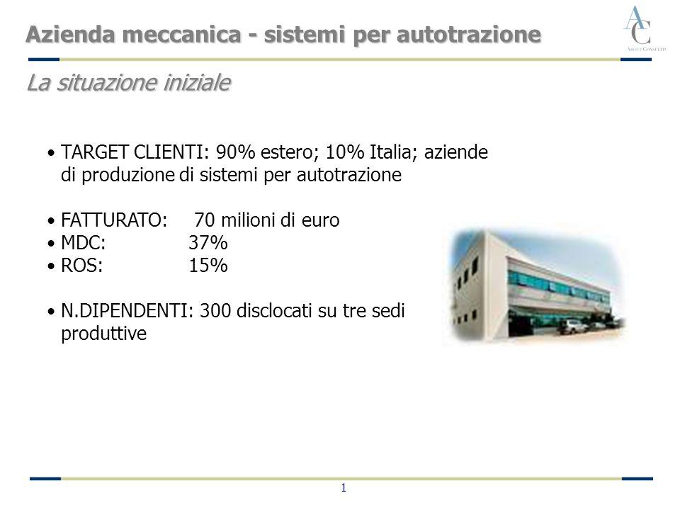 1 TARGET CLIENTI: 90% estero; 10% Italia; aziende di produzione di sistemi per autotrazione FATTURATO: 70 milioni di euro MDC:37% ROS:15% N.DIPENDENTI: 300 disclocati su tre sedi produttive Azienda meccanica - sistemi per autotrazione La situazione iniziale