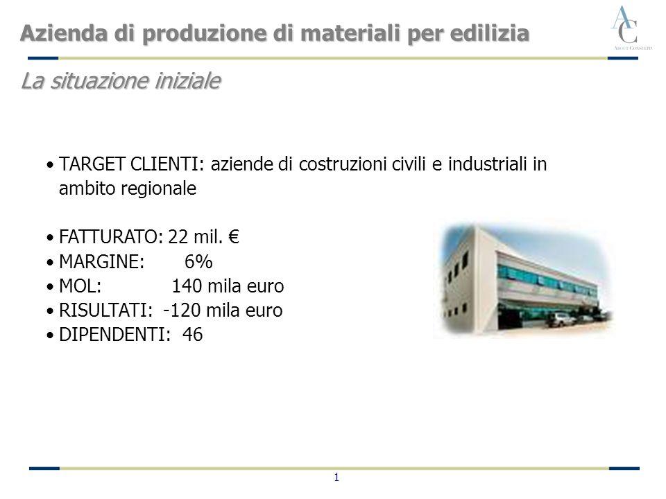 1 TARGET CLIENTI: aziende di costruzioni civili e industriali in ambito regionale FATTURATO: 22 mil.