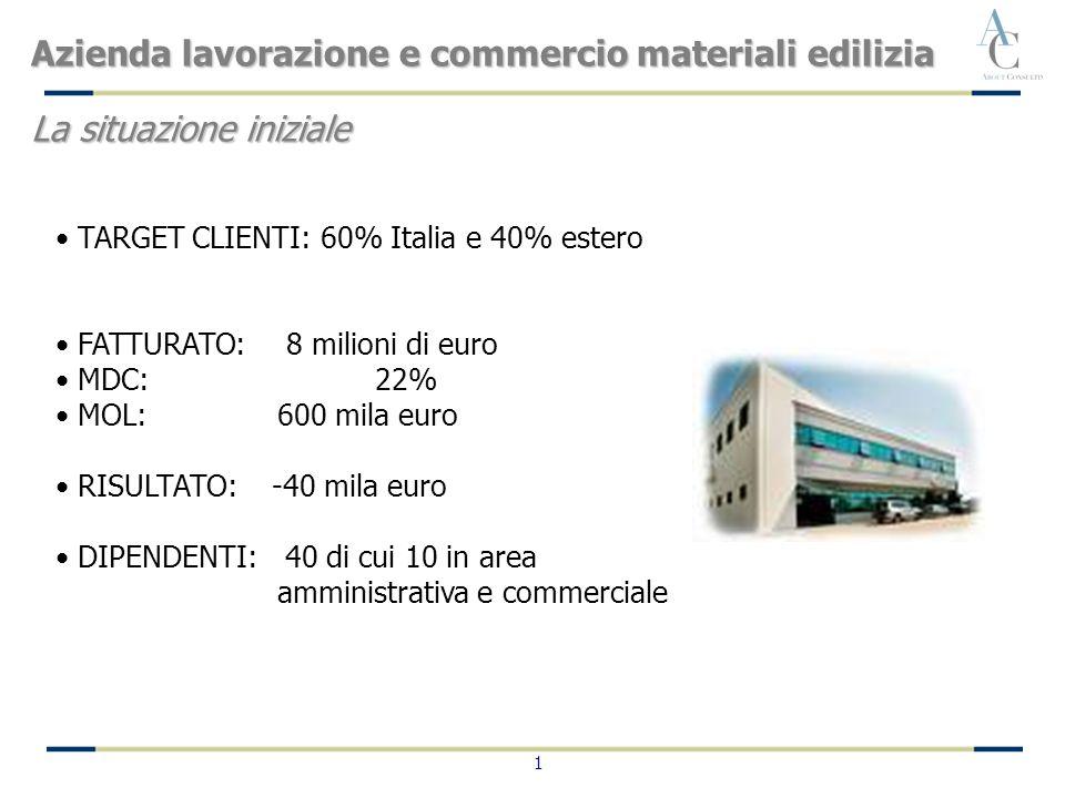 1 Azienda lavorazione e commercio materiali edilizia La situazione iniziale TARGET CLIENTI: 60% Italia e 40% estero FATTURATO: 8 milioni di euro MDC:2