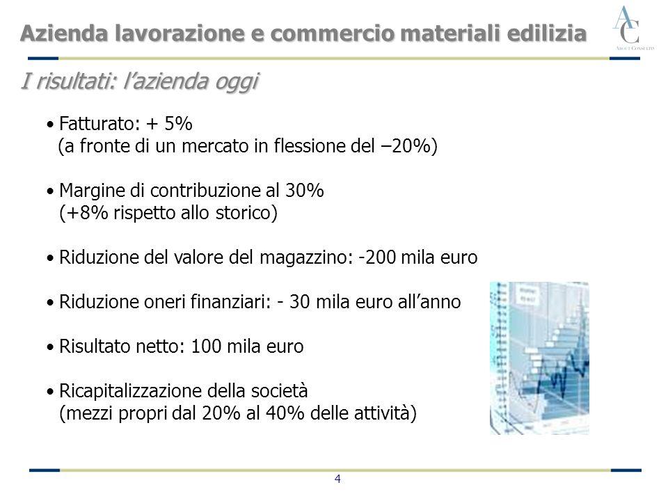 4 Fatturato: + 5% (a fronte di un mercato in flessione del –20%) Margine di contribuzione al 30% (+8% rispetto allo storico) Riduzione del valore del