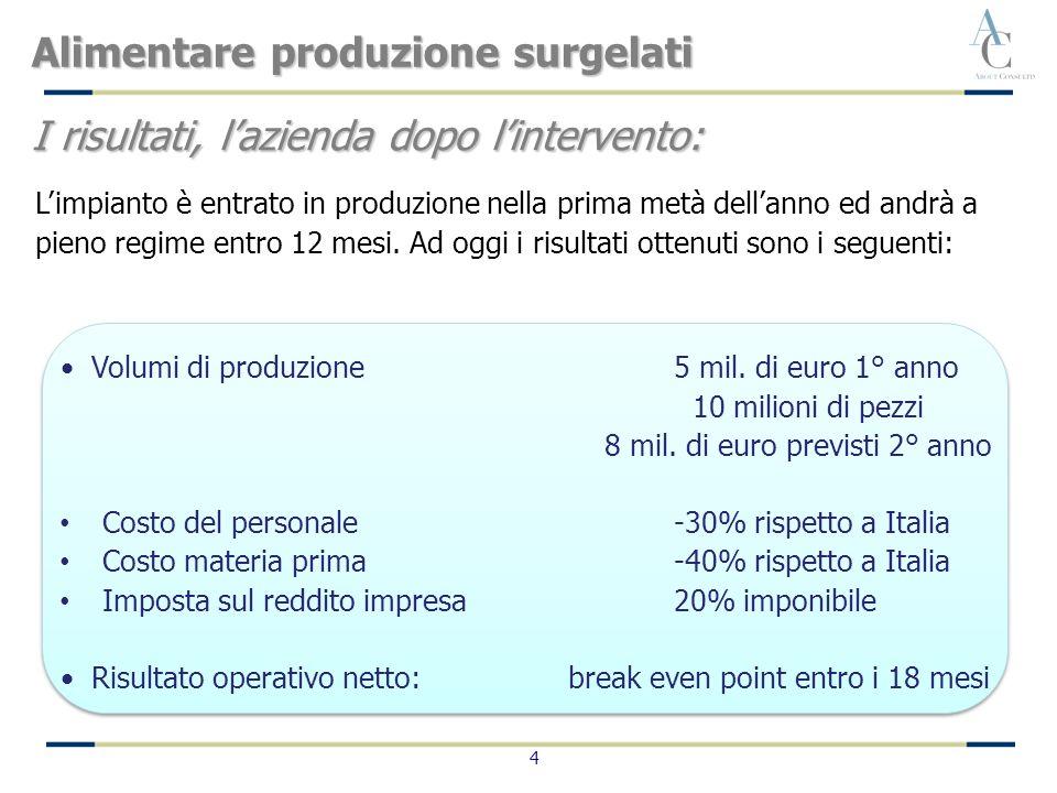 4 Volumi di produzione 5 mil. di euro 1° anno 10 milioni di pezzi 8 mil.