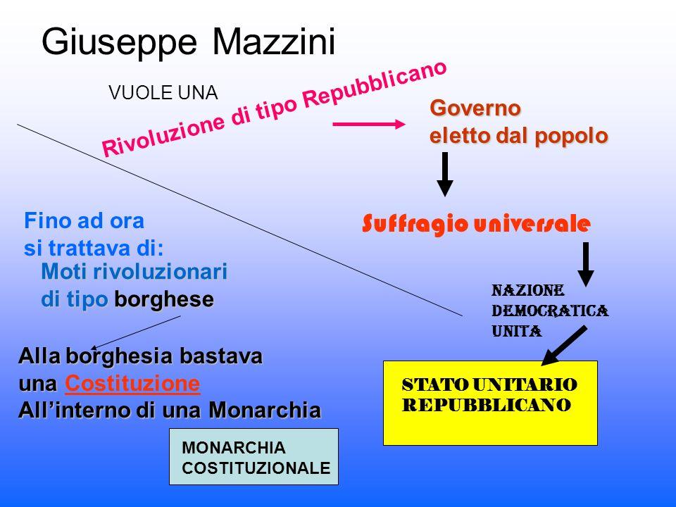 Giuseppe Mazzini VUOLE UNA Rivoluzione di tipo Repubblicano Governo eletto dal popolo Suffragio universale Fino ad ora si trattava di: Moti rivoluzionari di tipo borghese Alla borghesia bastava una una Costituzione Allinterno di una Monarchia MONARCHIA COSTITUZIONALE Nazione Democratica Unita STATO UNITARIO REPUBBLICANO