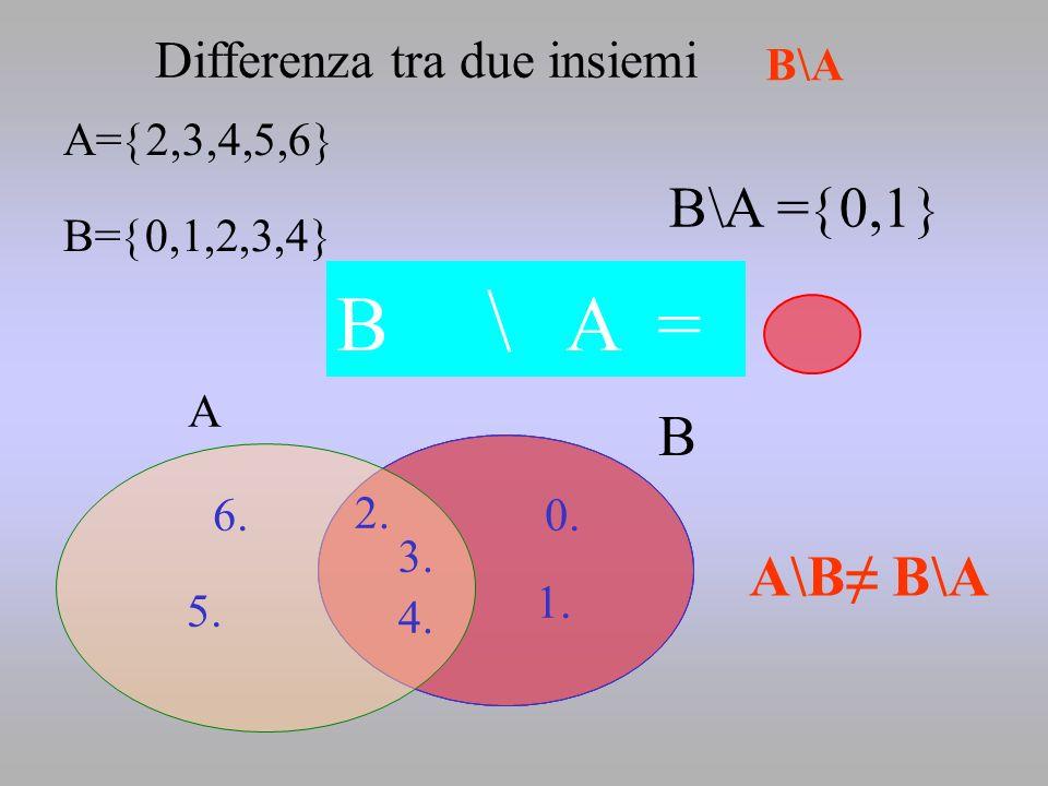2. 5. 6.0. 1. 4. 3. A= 2,3,4,5,6 B= 0,1,2,3,4 A B B\A = 0,1 B \ A = Differenza tra due insiemi A\B B\A B\A