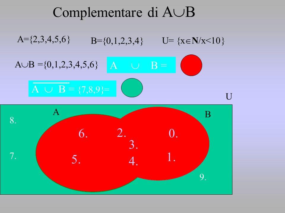 2. 5. 6.0. 1. 4. 3. A= 2,3,4,5,6 B= 0,1,2,3,4 A B A B = 0,1,2,3,4,5,6 A B = 2. 5. 6.0. 1. 4. 3. Complementare di A B U= x N/x<10 U 7. 8. 9. A B = 7,8,