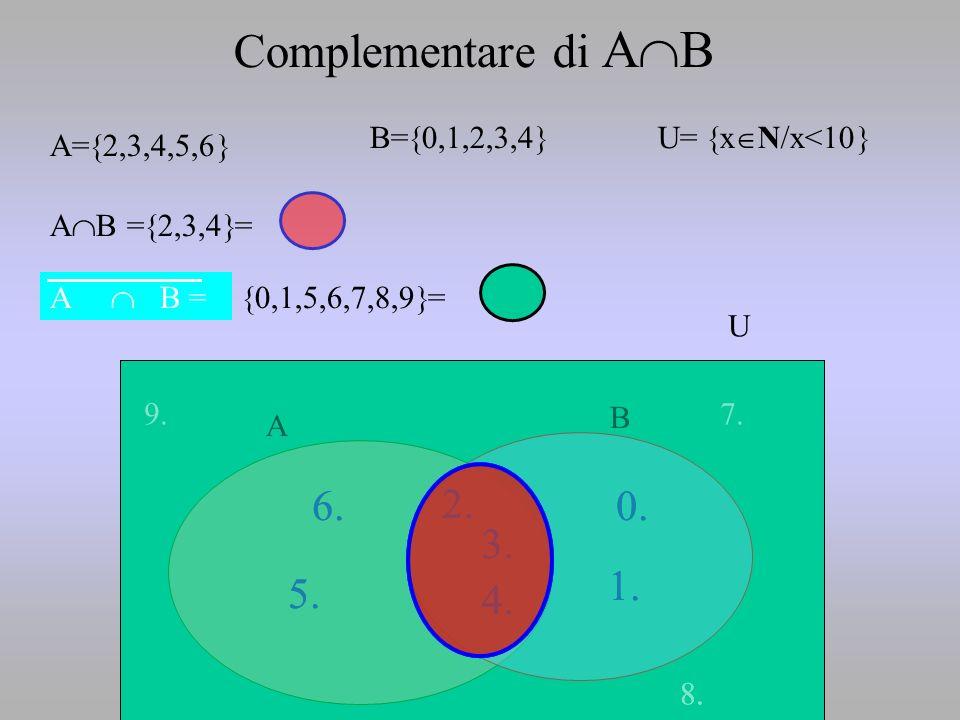 2. 5. 6.0. 1. 4. 3. A= 2,3,4,5,6 B= 0,1,2,3,4 A B A B = 2,3,4 = Complementare di A B U= x N/x<10 U 7. 8. 9. 2. 5. 6.0. 1. 4. 3. 8. A B = 0,1,5,6,7,8,9