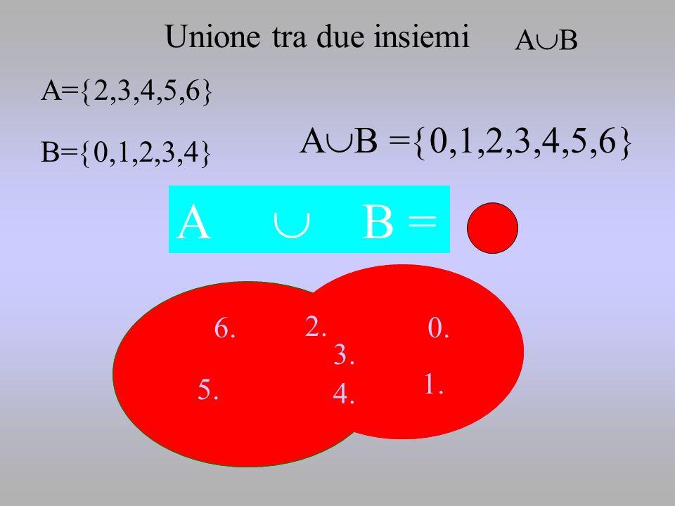 2. 5. 6.0. 1. 4. 3. A= 2,3,4,5,6 B= 0,1,2,3,4 A B A B = 0,1,2,3,4,5,6 A B = 2. 5. 6.0. 1. 4. 3. Unione tra due insiemi A B
