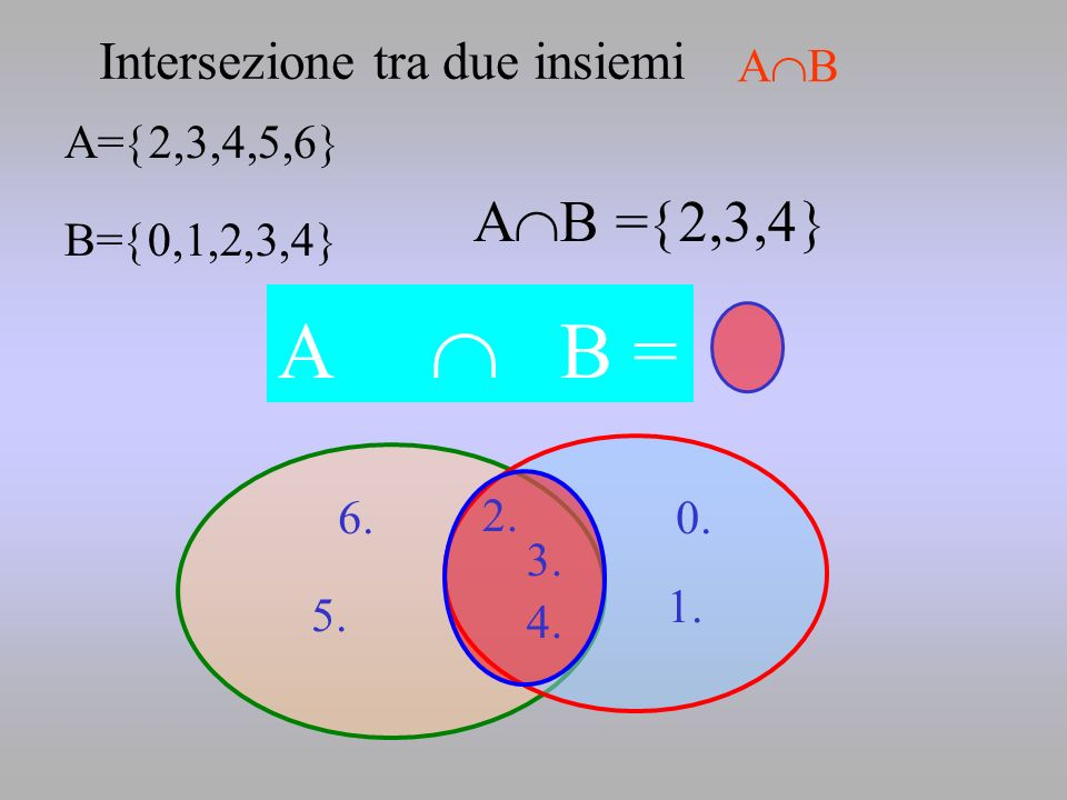 2. 5. 6.0. 1. 4. 3. A= 2,3,4,5,6 B= 0,1,2,3,4 A B A B = 2,3,4 A B = Intersezione tra due insiemi A B