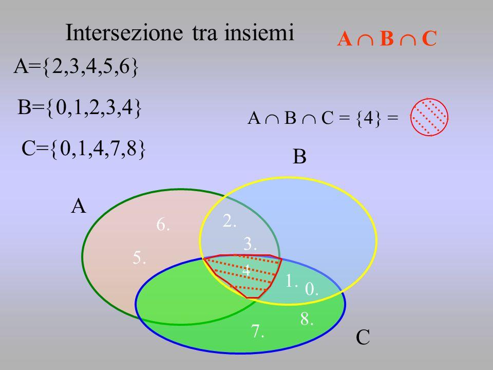 2. 5. 6. 0. 1. 3. A= 2,3,4,5,6 B= 0,1,2,3,4 A B A B C = 4 = Intersezione tra insiemi C= 0,1,4,7,8 7. 8. C 4 A B C