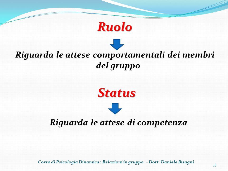 Riguarda le attese comportamentali dei membri del gruppo 18 Ruolo Status Riguarda le attese di competenza Corso di Psicologia Dinamica : Relazioni in gruppo - Dott.