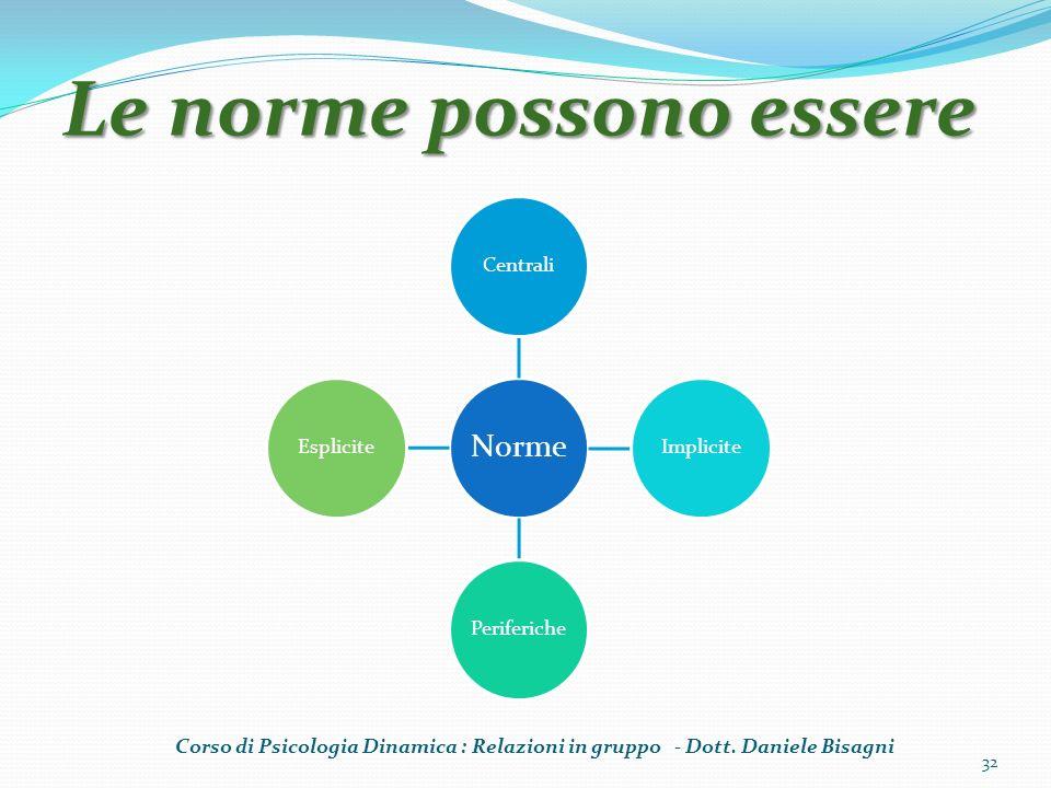 Le norme possono essere 32 Norme CentraliImplicitePerifericheEsplicite Corso di Psicologia Dinamica : Relazioni in gruppo - Dott. Daniele Bisagni