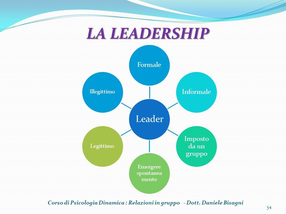 54 LA LEADERSHIP LA LEADERSHIP Corso di Psicologia Dinamica : Relazioni in gruppo - Dott. Daniele Bisagni Leader FormaleInformale Imposto da un gruppo