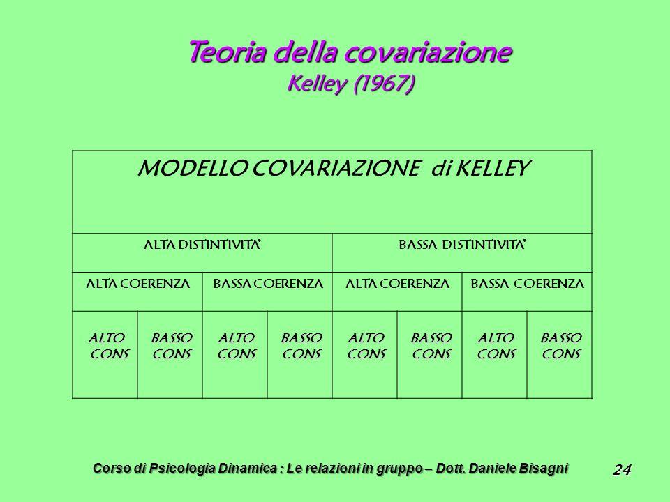 24 Teoria della covariazione Kelley (1967) MODELLO COVARIAZIONE di KELLEY ALTA DISTINTIVITABASSA DISTINTIVITA ALTA COERENZABASSA COERENZAALTA COERENZABASSA COERENZA ALTO CONS BASSO CONS ALTO CONS BASSO CONS ALTO CONS BASSO CONS ALTO CONS BASSO CONS Corso di Psicologia Dinamica : Le relazioni in gruppo – Dott.