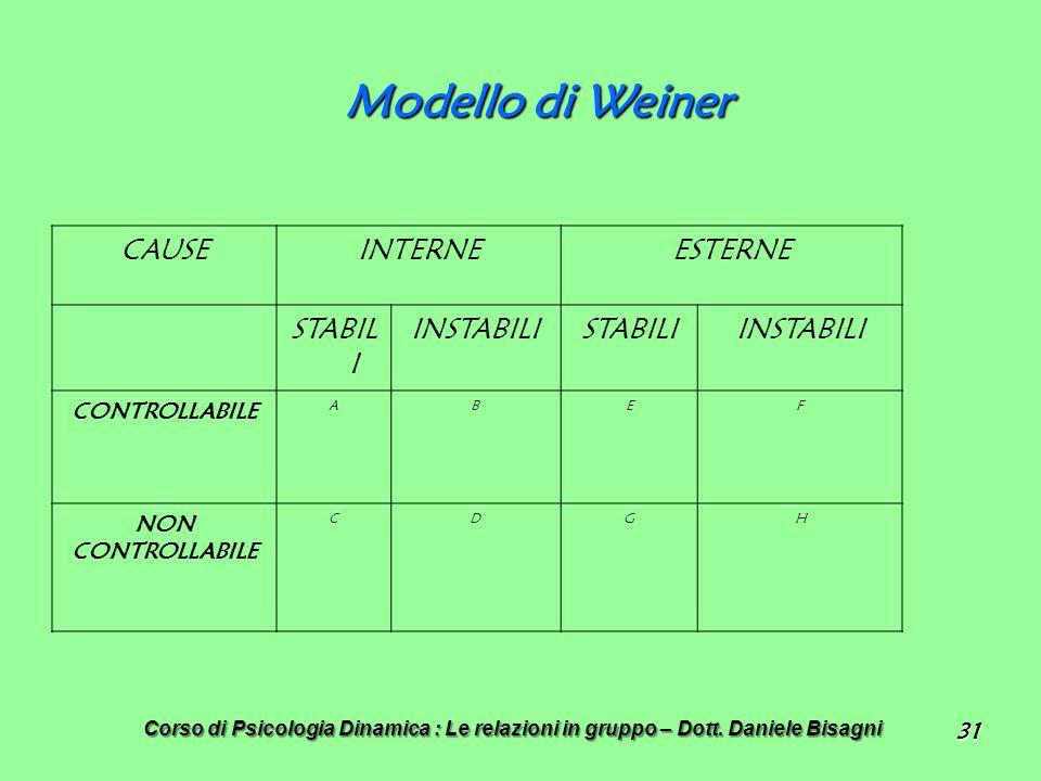 31 Modello di Weiner CAUSEINTERNEESTERNE STABIL I INSTABILISTABILIINSTABILI CONTROLLABILE ABEF NON CONTROLLABILE CDGH Corso di Psicologia Dinamica : Le relazioni in gruppo – Dott.