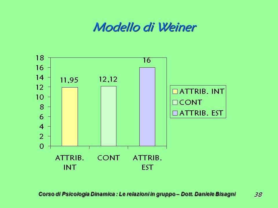 38 Modello di Weiner Corso di Psicologia Dinamica : Le relazioni in gruppo – Dott. Daniele Bisagni