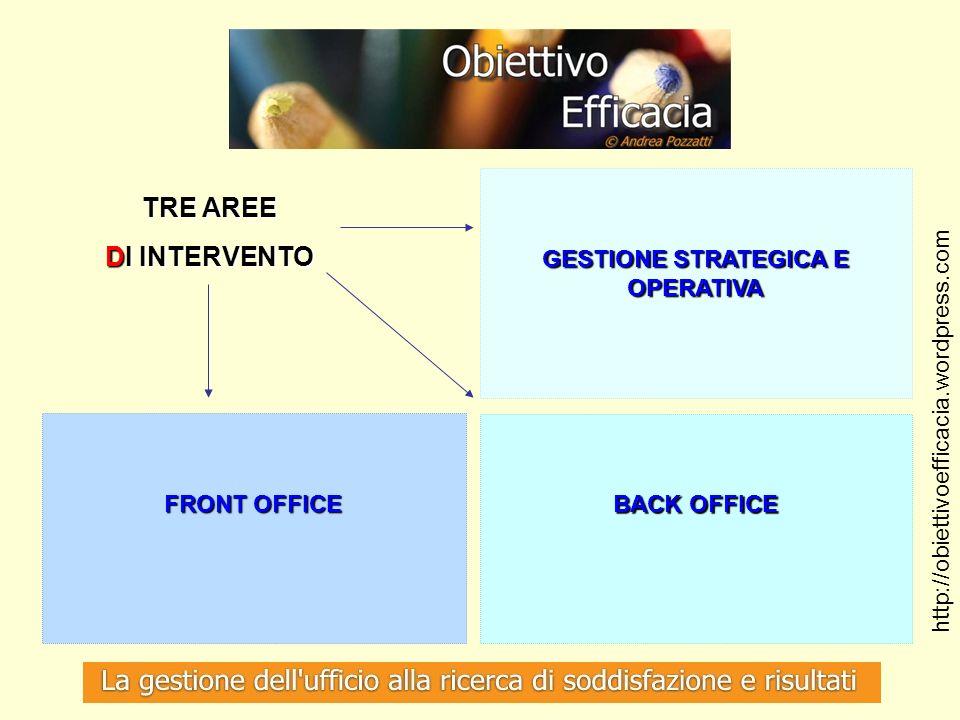 TRE AREE DI INTERVENTO GESTIONE STRATEGICA E OPERATIVA FRONT OFFICE BACK OFFICE http://obiettivoefficacia.wordpress.com