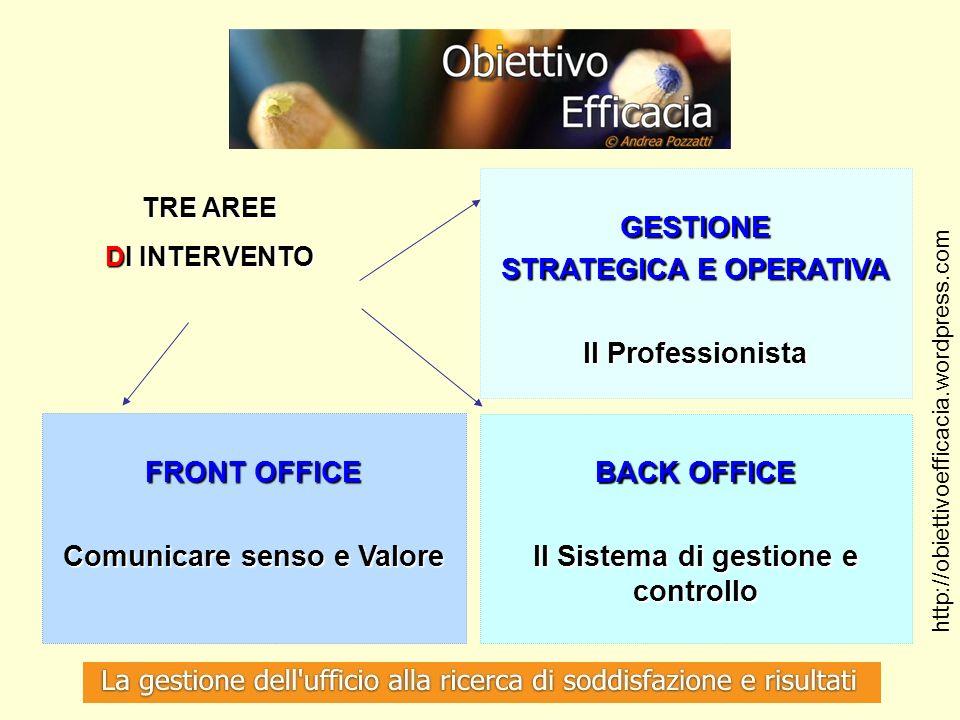 TRE AREE DI INTERVENTO GESTIONE STRATEGICA E OPERATIVA Il Professionista FRONT OFFICE Comunicare senso e Valore BACK OFFICE Il Sistema di gestione e c