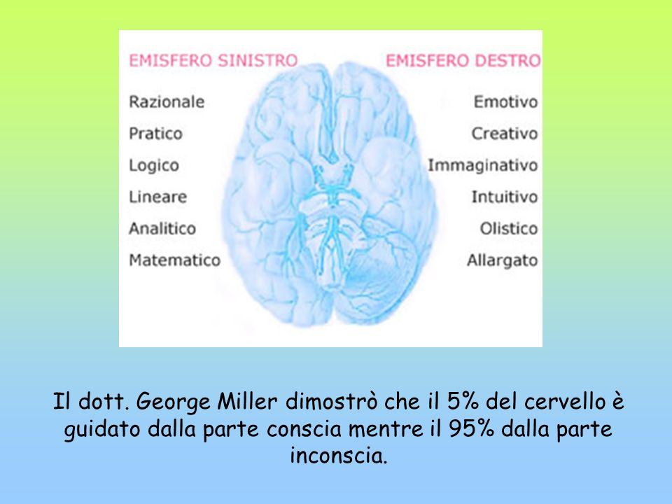 Il dott. George Miller dimostrò che il 5% del cervello è guidato dalla parte conscia mentre il 95% dalla parte inconscia.