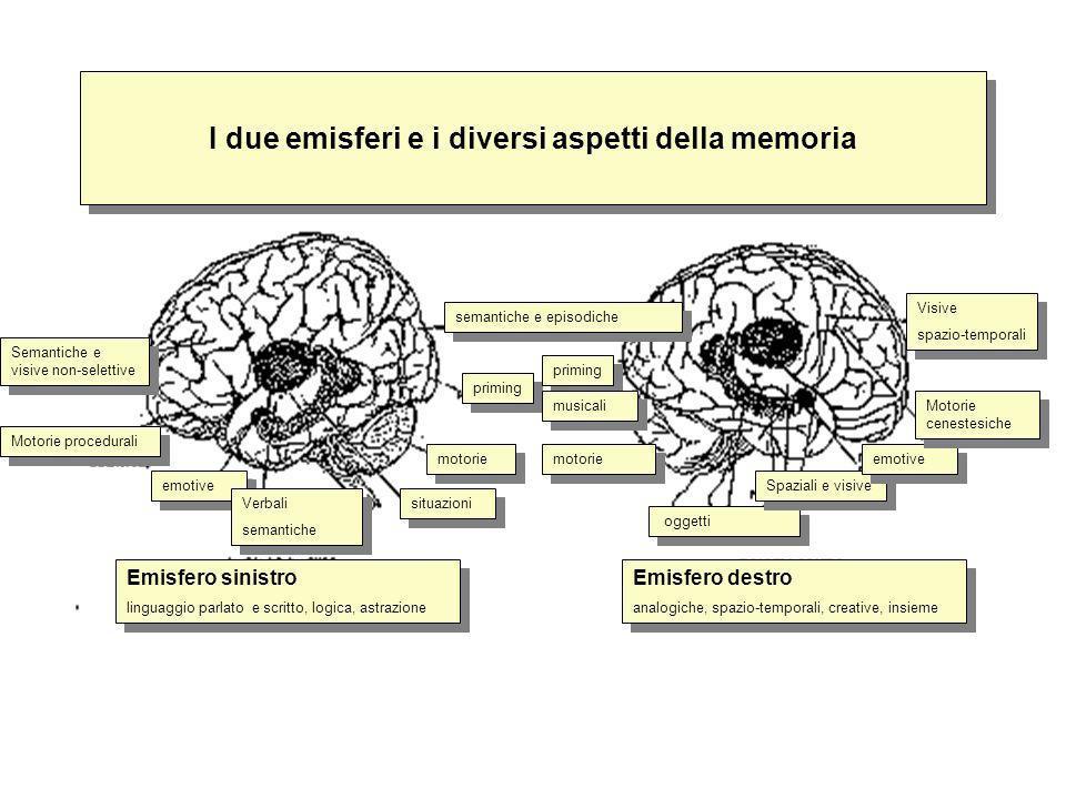 I due emisferi e i diversi aspetti della memoria semantiche e episodiche priming musicali motorie oggetti Spaziali e visive emotive Verbali semantiche
