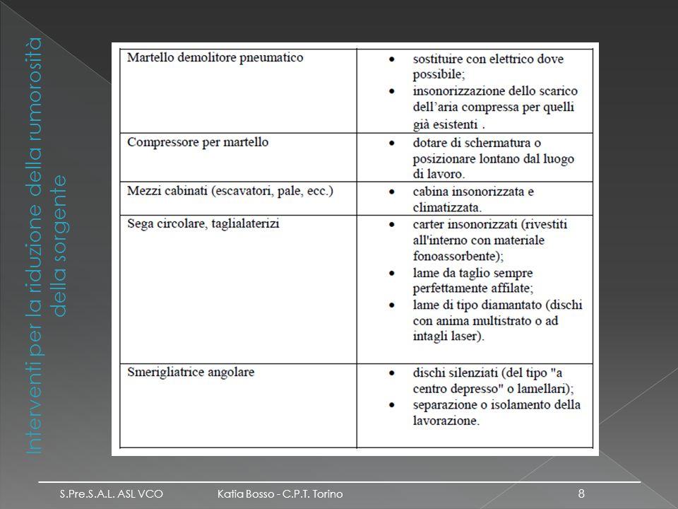 Interventi per la riduzione della rumorosità della sorgente S.Pre.S.A.L. ASL VCO Katia Bosso - C.P.T. Torino _________________________________________