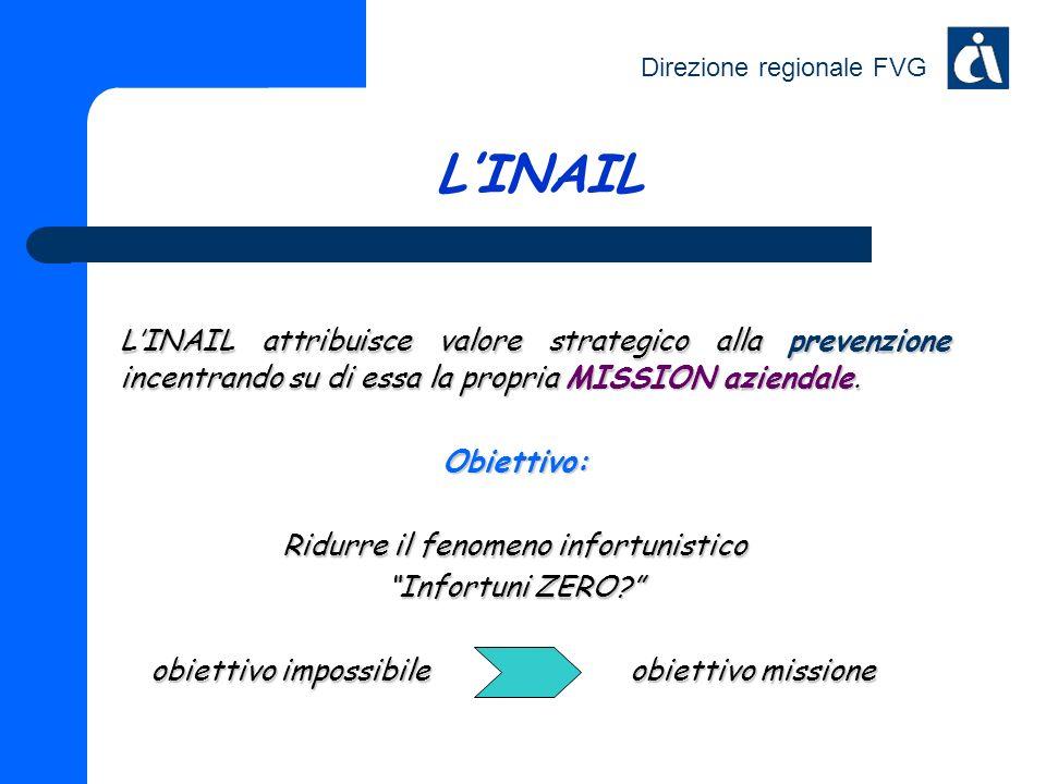 Direzione regionale FVG LINAIL LINAIL attribuisce valore strategico alla prevenzione incentrando su di essa la propria MISSION aziendale. Obiettivo: R