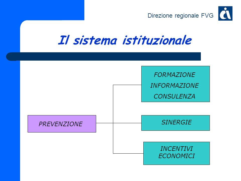 Direzione regionale FVG Il sistema istituzionale FORMAZIONE INFORMAZIONE CONSULENZA INCENTIVI ECONOMICI SINERGIE PREVENZIONE
