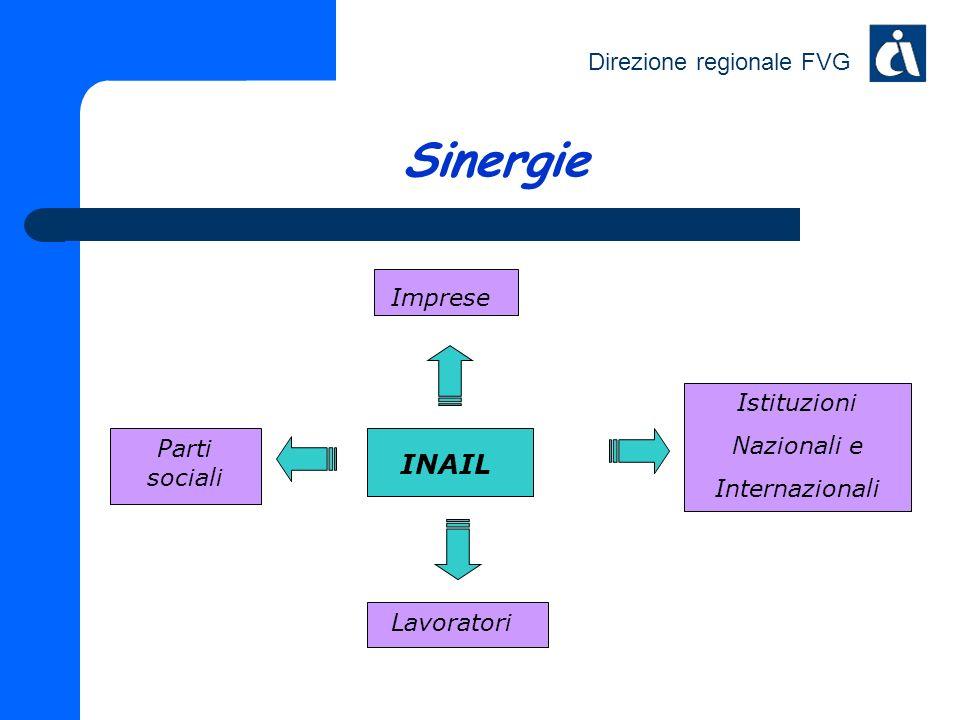 Direzione regionale FVG Sinergie Parti sociali Imprese Istituzioni Nazionali e Internazionali Lavoratori INAIL