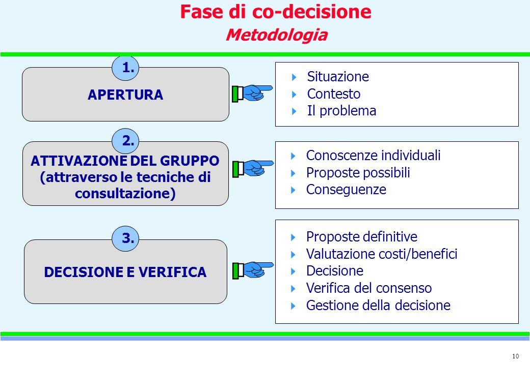 10 Fase di co-decisione Metodologia APERTURA Situazione Contesto Il problema 1.