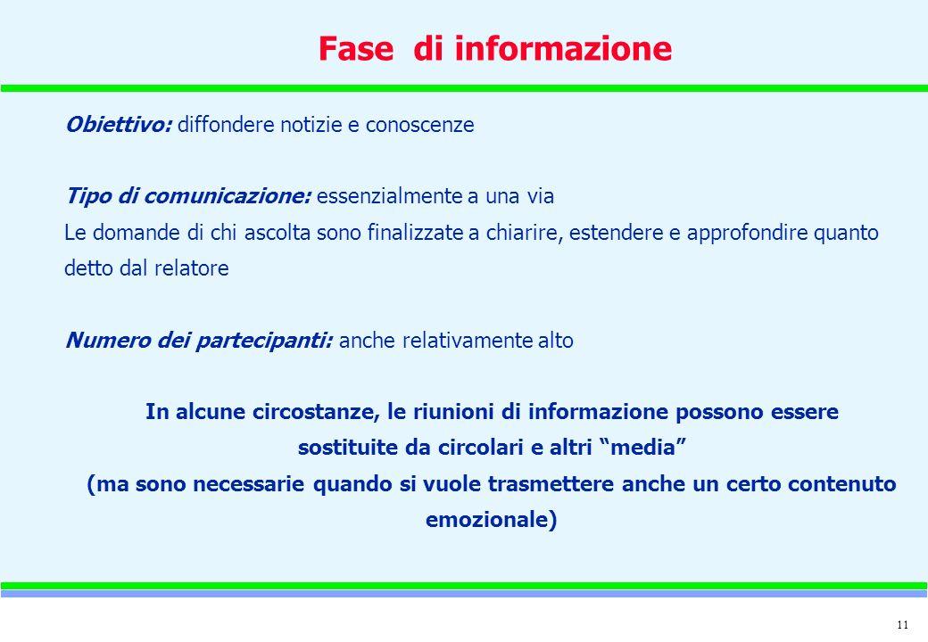 11 Fase di informazione Obiettivo: diffondere notizie e conoscenze Tipo di comunicazione: essenzialmente a una via Le domande di chi ascolta sono fina