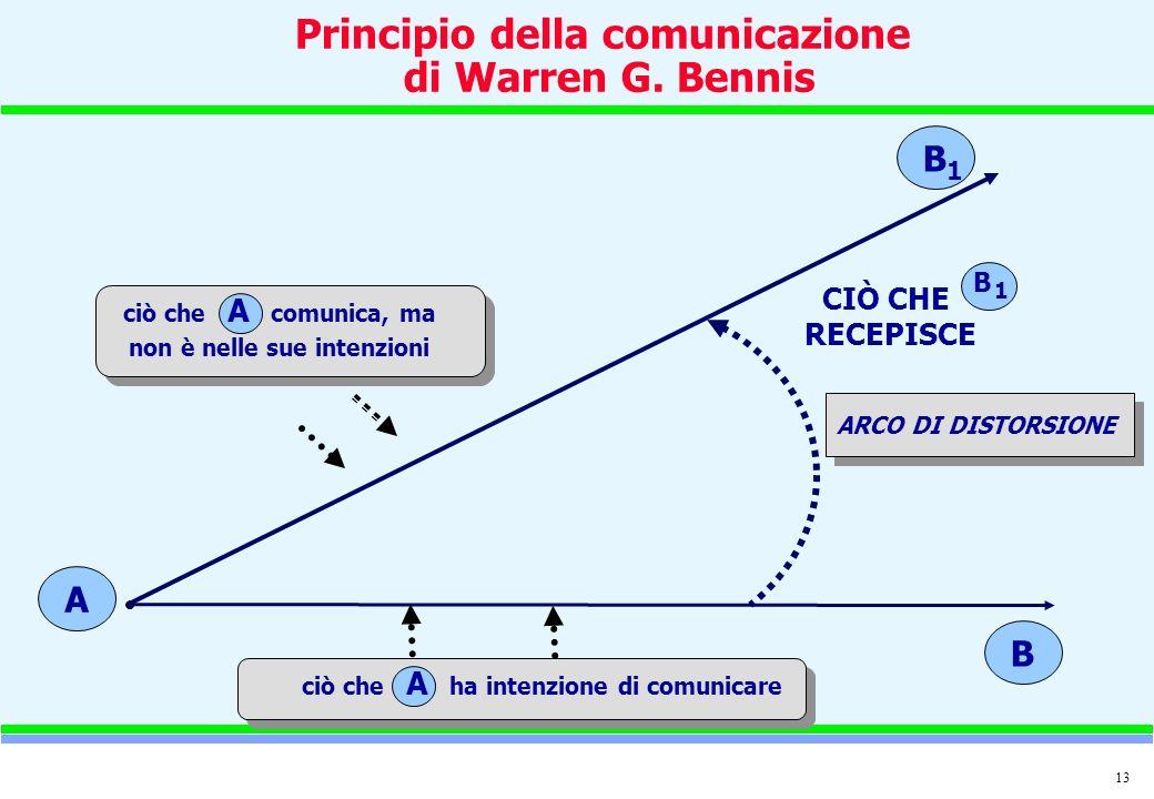 13 A B 1 B ciò che A comunica, ma non è nelle sue intenzioni ciò che A ha intenzione di comunicare ARCO DI DISTORSIONE CIÒ CHE RECEPISCE 1 B Principio