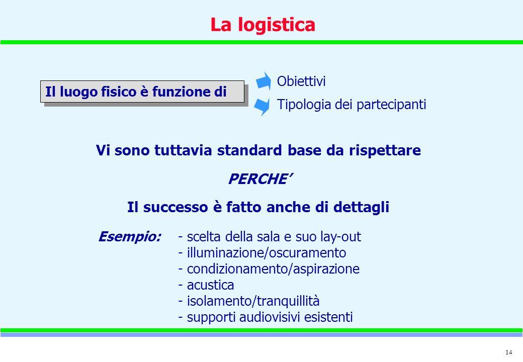 14 Il luogo fisico è funzione di La logistica Vi sono tuttavia standard base da rispettare PERCHE Il successo è fatto anche di dettagli Obiettivi Tipo