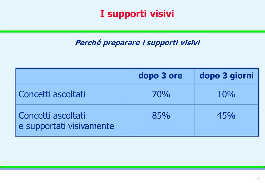 19 I supporti visivi Perché preparare i supporti visivi Concetti ascoltati e supportati visivamente 70% 85% 10% 45% dopo 3 oredopo 3 giorni