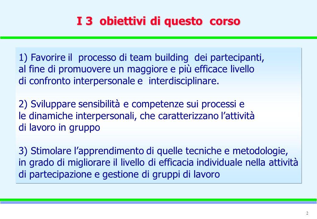 3 I temi di questo corso Il nostro gruppo: chi siamo e come funzioniamo Partecipare e gestire riunioni efficaci Metodi e tecniche I fenomeni di gruppo