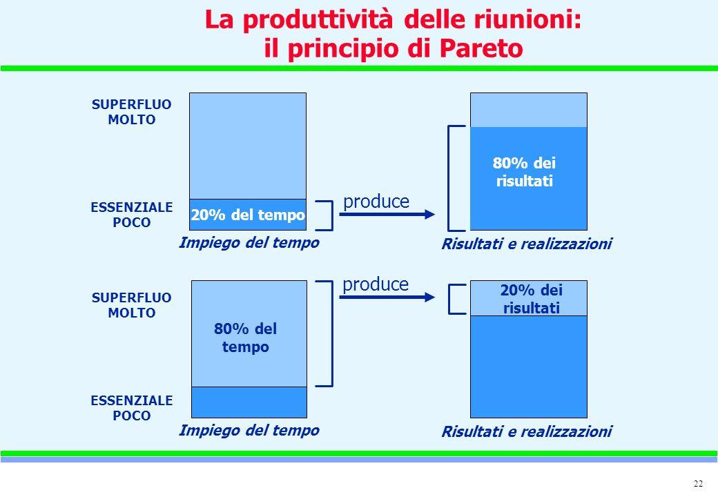 22 La produttività delle riunioni: il principio di Pareto SUPERFLUO MOLTO ESSENZIALE POCO SUPERFLUO MOLTO ESSENZIALE POCO 20% del tempo 80% dei risult