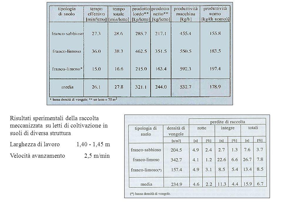 Risultati sperimentali della raccolta meccanizzata su letti di coltivazione in suoli di diversa struttura Larghezza di lavoro1,40 - 1,45 m Velocità avanzamento2,5 m/min