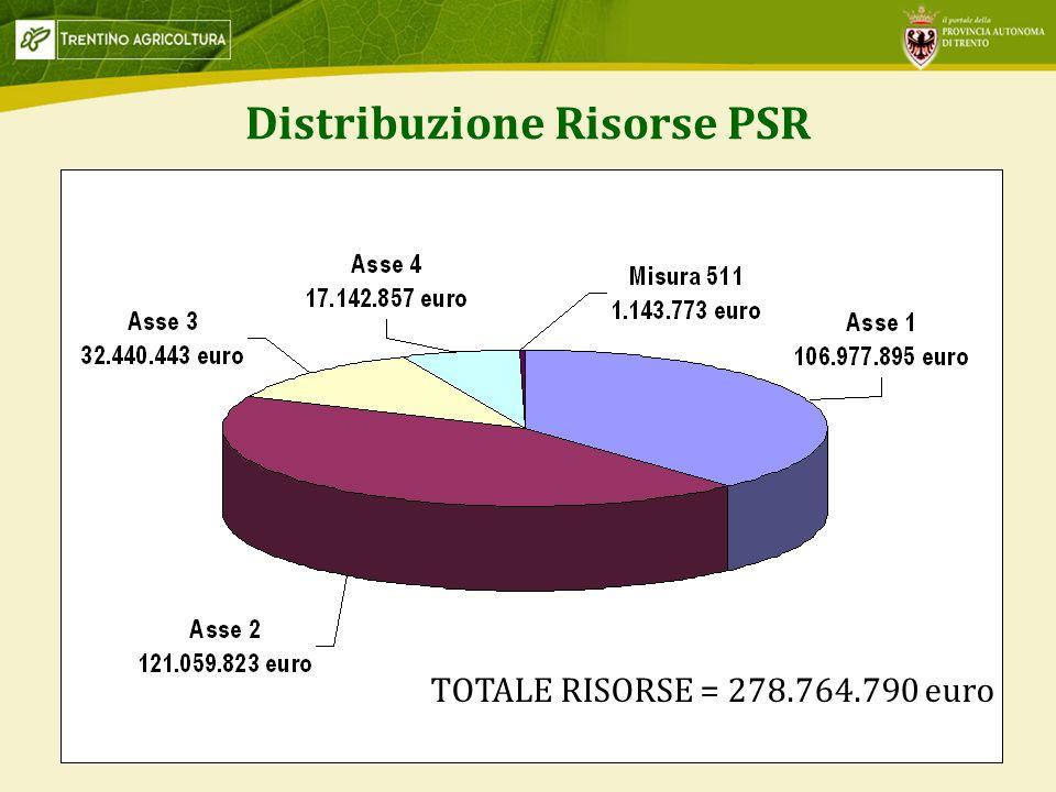 2 Distribuzione Risorse PSR TOTALE RISORSE = 278.764.790 euro