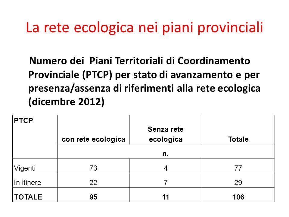 La rete ecologica nei piani provinciali Numero dei Piani Territoriali di Coordinamento Provinciale (PTCP) per stato di avanzamento e per presenza/asse