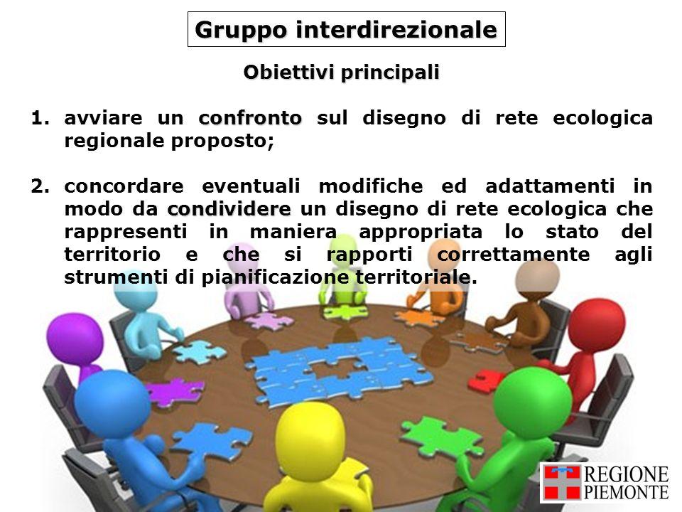 Obiettivi principali confronto 1.avviare un confronto sul disegno di rete ecologica regionale proposto; condividere 2.concordare eventuali modifiche e