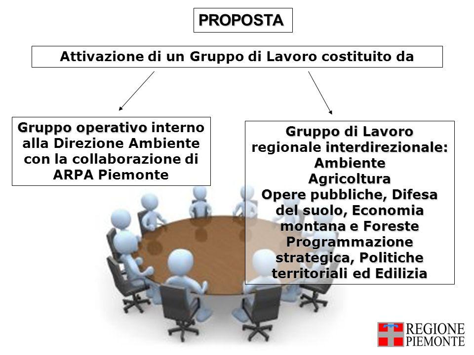 Attivazione di un Gruppo di Lavoro costituito da PROPOSTA Gruppo di Lavoro interdirezionale: Gruppo di Lavoro regionale interdirezionale:AmbienteAgric