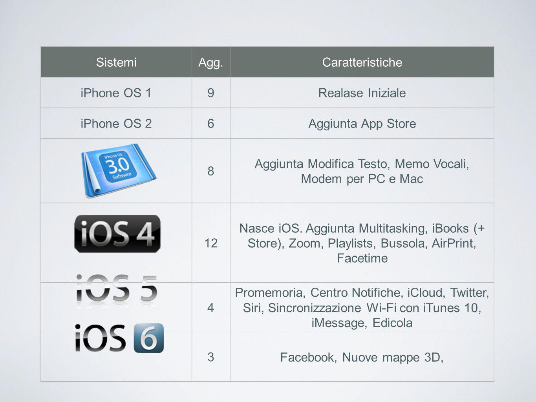 SistemiAgg.Caratteristiche iPhone OS 19Realase Iniziale iPhone OS 26Aggiunta App Store iPhone OS 3 8 Aggiunta Modifica Testo, Memo Vocali, Modem per P