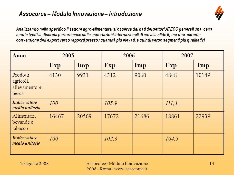 10 agosto 2008Assocorce - Modulo Innovazione 2008 - Roma - www.assocorce.it 14 Assocorce – Modulo Innovazione – Introduzione Analizzando nello specifico il settore agro-alimentare, si osserva dai dati dei settori ATECO generali una certa tenuta (vedi la discreta performance sulle esportazioni internazionali di cui alla slide 6) ma una carente conversione dellexport verso rapporti prezzo / quantità più elevati, e quindi verso segmenti più qualitativi Anno 2005 2006 2007 ExpImpExpImpExp Imp Prodotti agricoli, allevamento e pesca 4130993143129060484810149 Indice valore medio unitario 100105,9111,3 Alimentari, bevande e tabacco 164672056917672216861886122939 Indice valore medio unitario 100102,3104,5