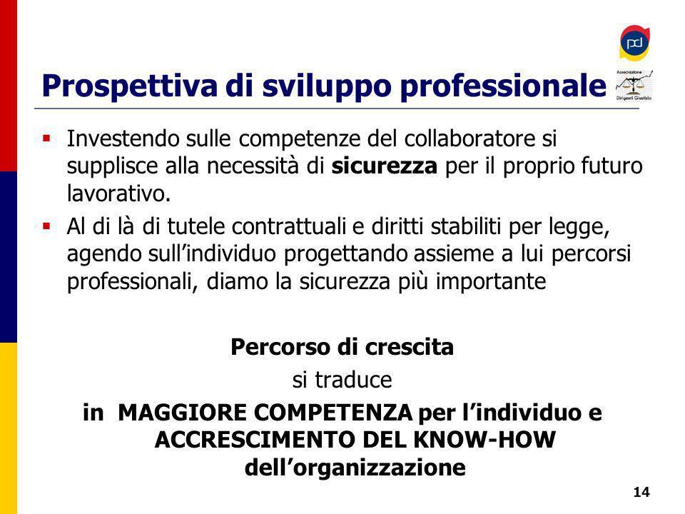 Prospettiva di sviluppo professionale Investendo sulle competenze del collaboratore si supplisce alla necessità di sicurezza per il proprio futuro lavorativo.