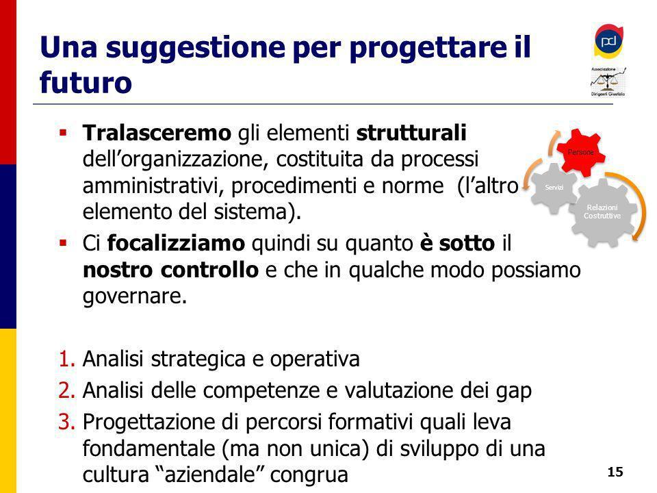 Una suggestione per progettare il futuro Tralasceremo gli elementi strutturali dellorganizzazione, costituita da processi amministrativi, procedimenti e norme (laltro elemento del sistema).