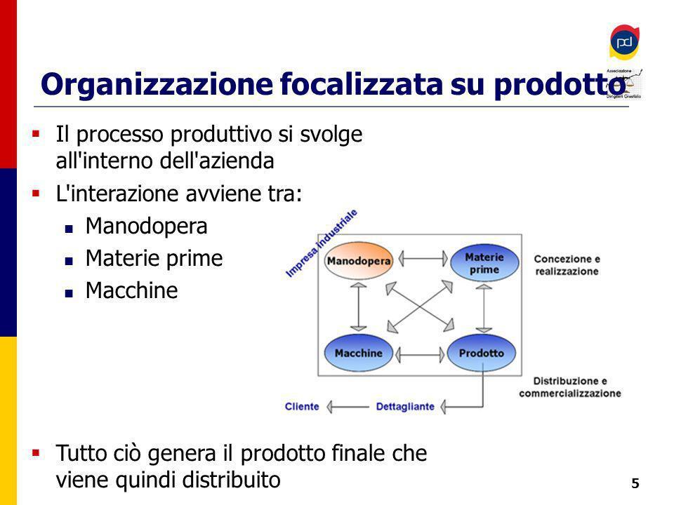 Organizzazione focalizzata su prodotto 5 Il processo produttivo si svolge all interno dell azienda L interazione avviene tra: Manodopera Materie prime Macchine Tutto ciò genera il prodotto finale che viene quindi distribuito