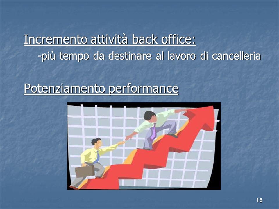 13 Incremento attività back office: -più tempo da destinare al lavoro di cancelleria Potenziamento performance
