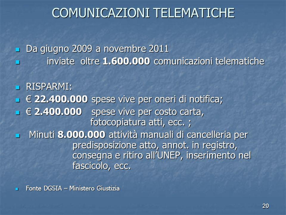 20 COMUNICAZIONI TELEMATICHE Da giugno 2009 a novembre 2011 Da giugno 2009 a novembre 2011 inviate oltre 1.600.000 comunicazioni telematiche inviate oltre 1.600.000 comunicazioni telematiche RISPARMI: RISPARMI: 22.400.000 spese vive per oneri di notifica; 22.400.000 spese vive per oneri di notifica; 2.400.000 spese vive per costo carta, fotocopiatura atti, ecc.